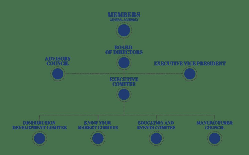 EPTDA Governance Structure
